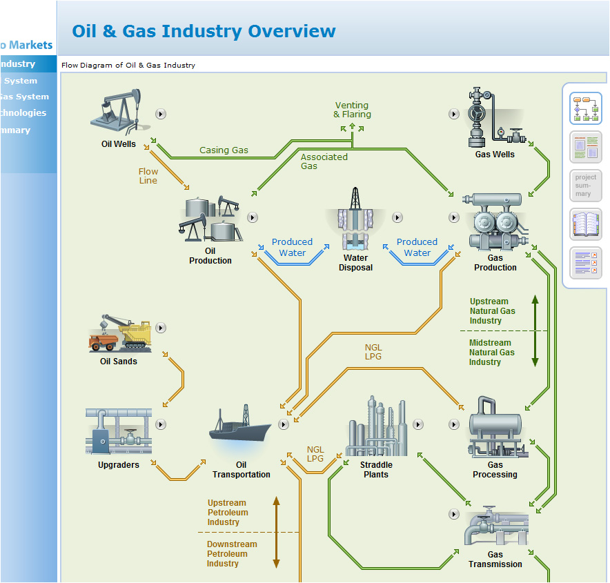 Oil & Gas Industry Web Site