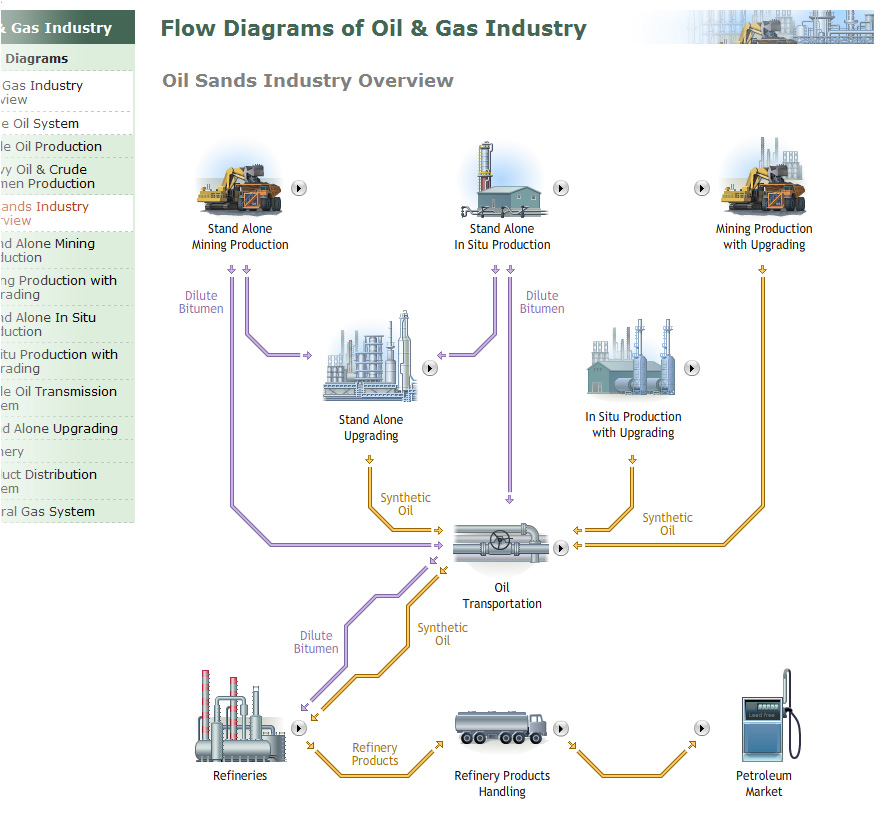 Oil & Gas Industry Reference